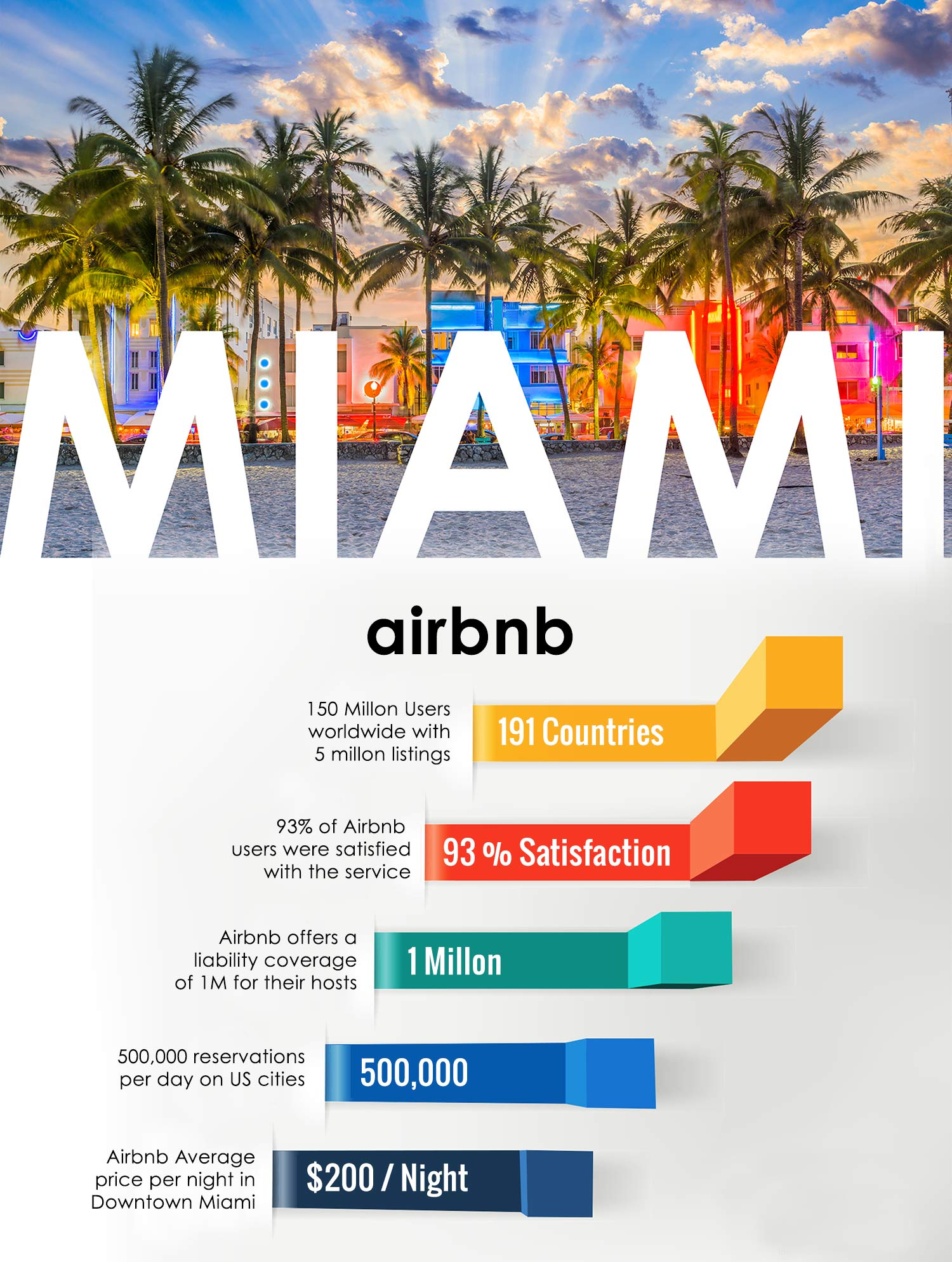 Miami Airbnb Condos for sale investment